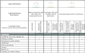 Types of lighting fixtures Model Home Lighting Light Fixture Type Full Size Of Different Types Of Lighting Fixtures Light Fixture Type Outdoor Classifications Light Fixture Type Pincinternship Light Fixture Type Fluorescent Grow Light Types Light Fixture Type