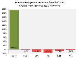 New Jobless Claims Bronars Economics