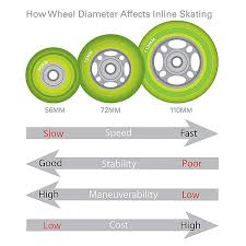 Quad Skate Wheel Hardness Chart What To Know Before Buying Your Wheels