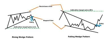 Falling Wedge Chart Pattern Wedges Falling And Rising Patterns Binary Trading