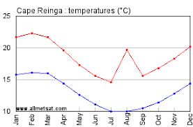 New Zealand Climate Chart Cape Reinga New Zealand Annual Climate With Monthly And