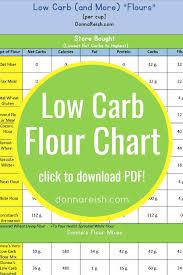 Very Low Carb Flour Mix Donna Reish