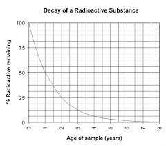 Radioactive Isotopes Chart Radioactive Decay As A Measure Of Age Read Earth