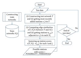 Flow Chart Of The Proposed Prediction Method Using Aws