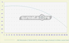 Bullet Trajectory Chart 308 Ballistics Chart Coefficient Gundata Org