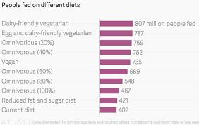Vegan Eating Isnt As Environmentally Friendly Or