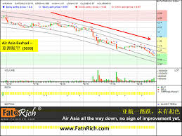Airasia Stock Price Chart Airasia Stock Is Still Low Insiders Formula Stock Forex