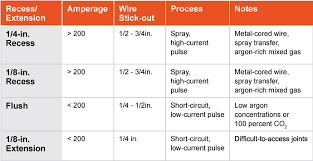 Welding Voltage And Current Chart Correct Contact Tip Recess Can Improve Welding Efficiency