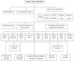 File Indonesian Marine Corps Organizational Structure Jpg