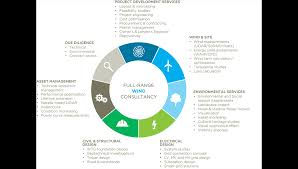 Road Foundation Design Wind Energy Ramboll Group