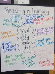 What Good Readers Do Chart Pin On Reading Intervention