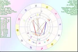 Astrology By Paul Saunders Russell Brand And Katy Perry