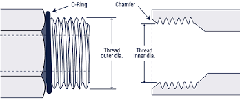 O Ring Size Chart Inch Hydraulic Fitting Thread Chart Hydraulics Direct