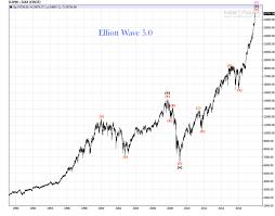 Dow Jones Historical Chart Djia 2000 2017 Elliott Wave Bull Bear Market Reviews
