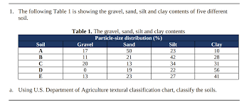Sand Silt Clay Size Chart Solved 1 The Following Table 1 Is Showing The Gravel Sa