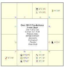 Moon Sign Chart 2012 Astrology December 2012 Monthly Horoscope Rasi Palan