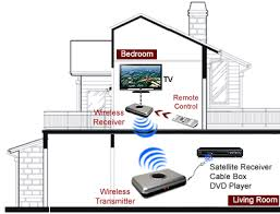 wireless cable tv tuner system w wireless transmitter strong 2 4 ghz signal travels from location of your a v source equipment through walls floors across the hallway or from the basement to the tv upstairs