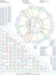 Rupert Grint Natal Birth Chart From The Astrolreport A List