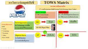 BUS7501 การวิเคราะห์กลยุทธ์ด้วย Tows Matrix - YouTube