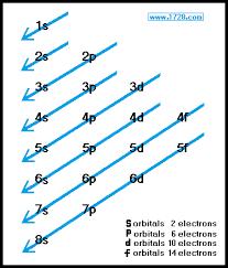 Electron Orbital Configuration Chart Orbitals And Electron Configuration