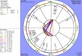 Astrograph Celebrity Sample Charts