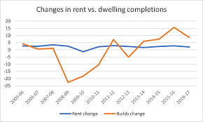 Labour Chart Labour Housing A Bunch Of Charts About Rents And Construction