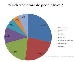 Best Credit Card In India Review Of Top 6 Cards