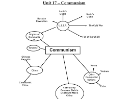 French And Russian Revolution Venn Diagram Unit 17 Communism Ppt Download