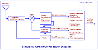 block diagram of gps receiver info global positioning system overview wiring block