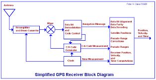 block diagram of gps ireleast info global positioning system overview wiring block