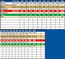 Pryor, OK Golf Course - Pryor Creek Golf Club