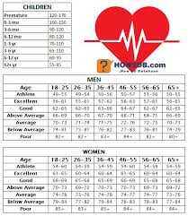 Heart Rate Numbers Chart How To Check Your Pulse How2db Com