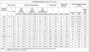 Gas Orifice Conversion Chart Www Bedowntowndaytona Com