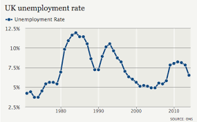 Uk Chart Facts Uk Unemployment Rate Facts Unemployment Rate Twitter