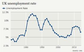 Uk Unemployment Rate Facts Unemployment Rate Twitter