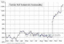 Seasonal Charts Of Companies Reporting Earnings On Friday