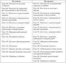 Глава Учет денежных средств Бухгалтерский учет в торговле 4 3 Учет банковских операций