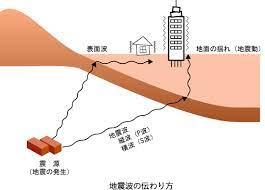 地震 縦 揺れ 横 揺れ