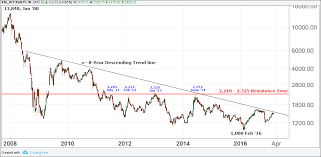 Bse Realty Index Chart Finding The Biggest Winners In Cricket And The Stock Market