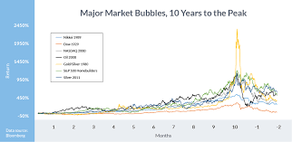 Economic Bubble Chart A Brief History Of Major Financial Bubbles Crises And