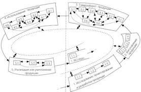 Принципы и методы управления качеством Управление инновациями Восходящая спираль системного управления качеством продукции
