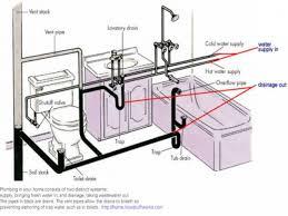 Httpwwwmanufacturedhomerepairtipscom Single Drain Kitchen Sink Plumbing