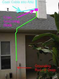 home antenna wiring diagram home image wiring diagram grounding wiring diagram for antenna tv grounding auto wiring on home antenna wiring diagram