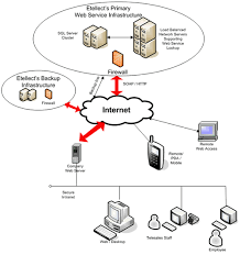 service and infrastructure  esortcode comweb service infrastructure