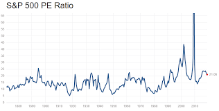 P E Ratio Why Investors Need Better Stock Valuation Methods