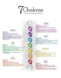 7 Chakra Poster 47 7