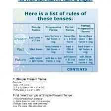 Tense Formula Chart In Hindi All Tense Rule Chart And Table In Pdf 34wmq58538l7