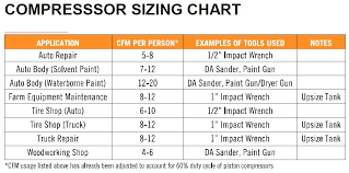 Air Compressor Comparison Chart Great Prices On C Aire Air Compressors At Compressorpros Com