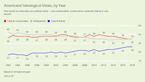 U S Still Leans Conservative But Liberals Keep Recent Gains