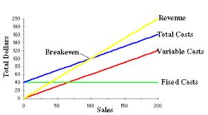 Break Even Graph Excel Break Even Graph Template Break Even Templates Analysis Graph Excel